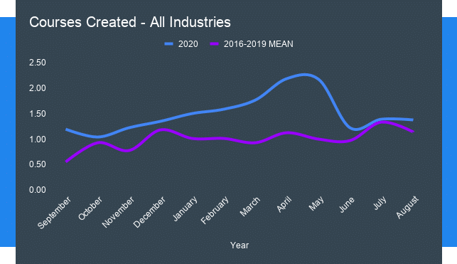 Comparison of Courses Created for all industries from 2016-19 mean to 2020