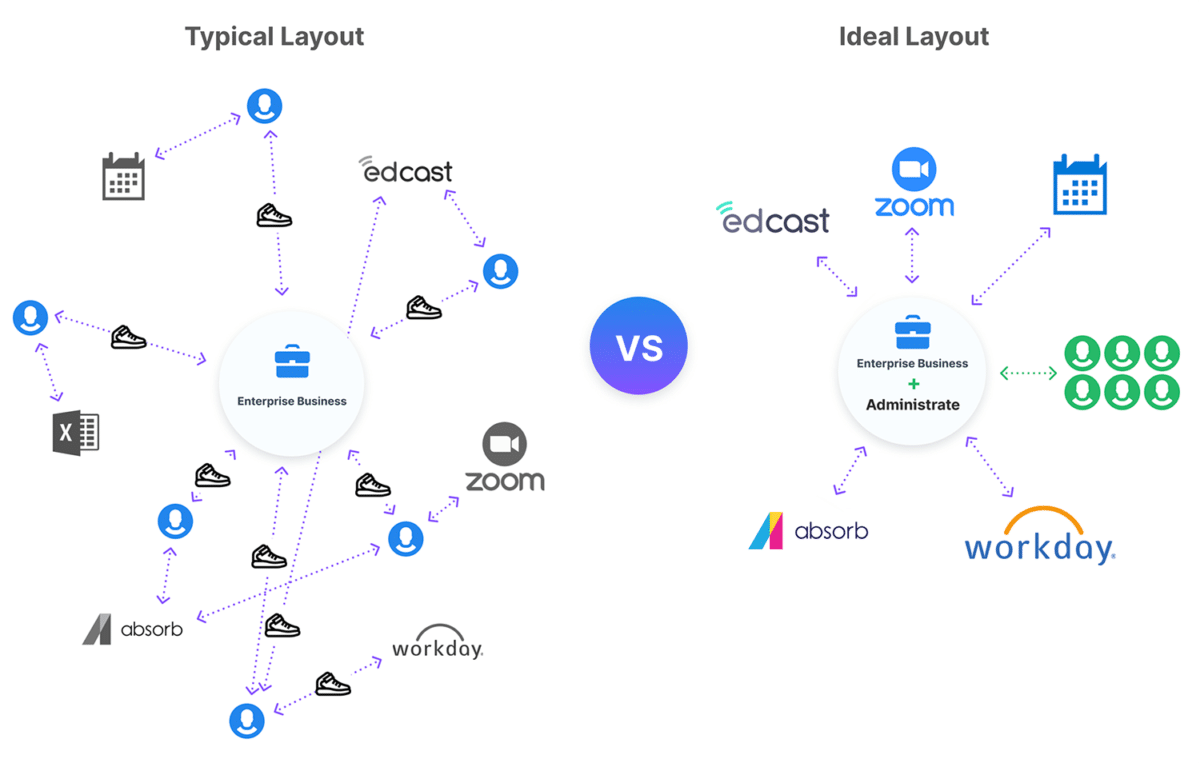 Typical vs Ideal layout of training technology and other critical business systems